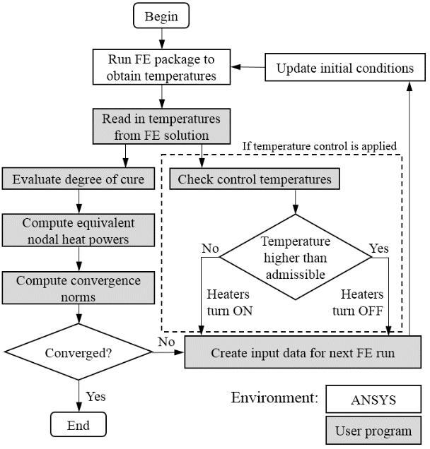 Figure 2.2. Flowchart of the numerical procedure based on ANSYS Mechanical. 2.2.2. Procedure based on ANSYS CFX The second procedure has been developed by using ANSYS CFX software.
