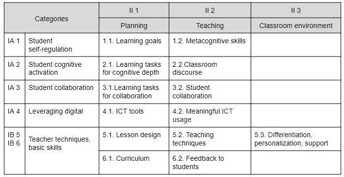 Selected category - criteria framework for teaching